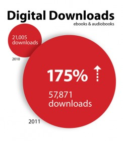Chart showing the increase in digital downloads