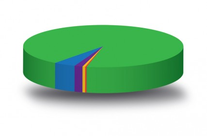 piechart_revenues