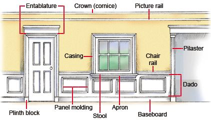 Types Of Rooms Uf Housing