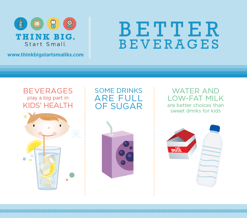 Beverages play a big part in kids' health. Some drinks are full of sugar. Water and low-fat milk are better choices than sweet drinks for kids.