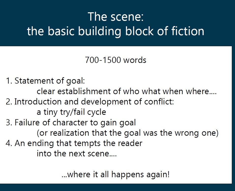 The scene: the basic building block of fiction. 700-1500 words.