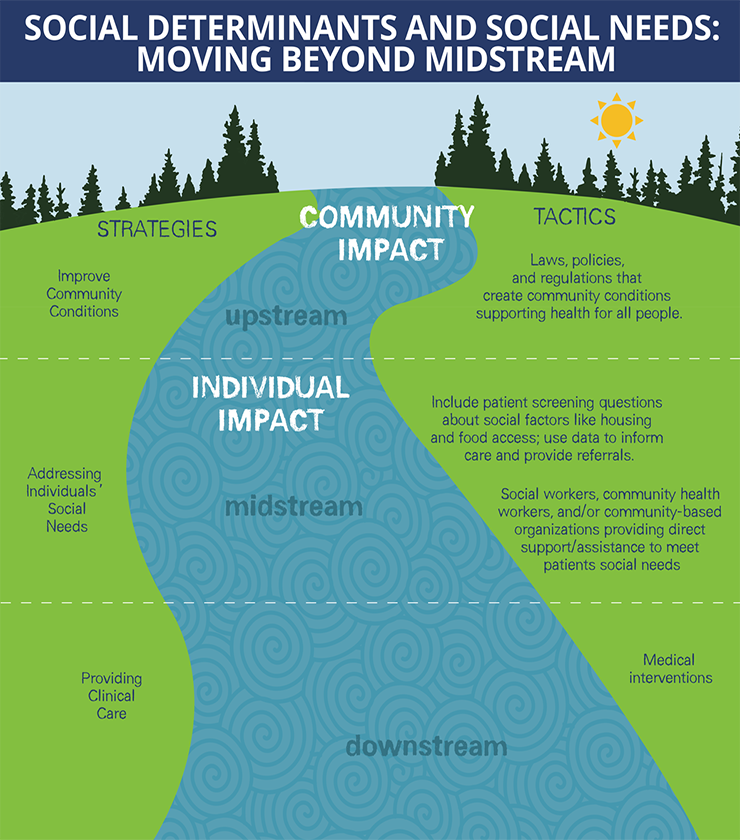 Moving Beyond Midstream Health