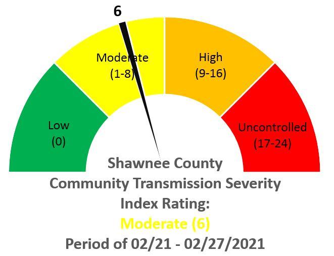 Shawnee County Community Transmission Score 03/04/2021
